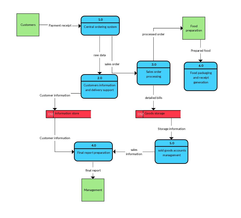 Level 2 Data Flow Diagram Example - Restaurant Order System