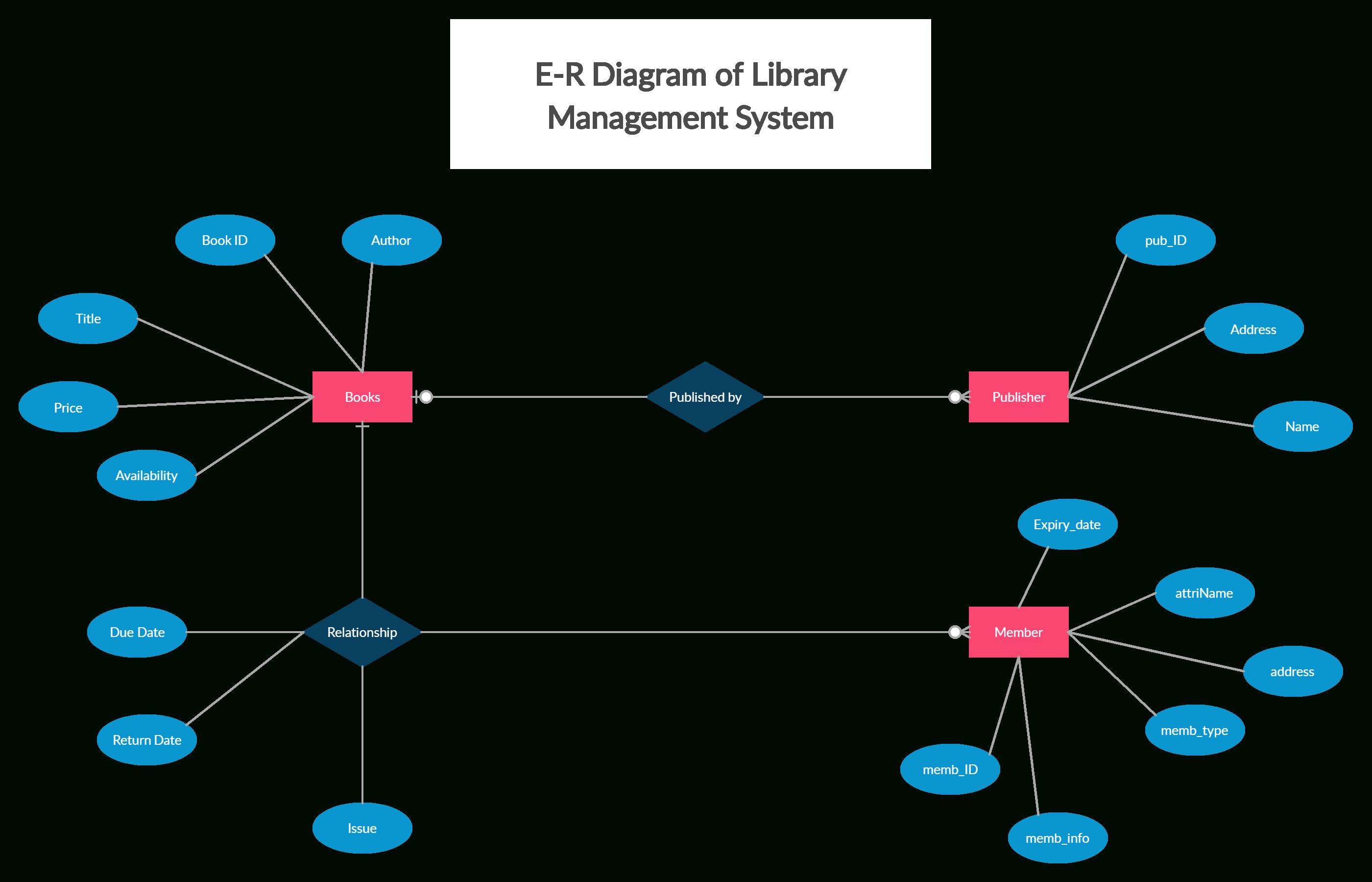 Library Management System   Relationship Diagram, Diagram