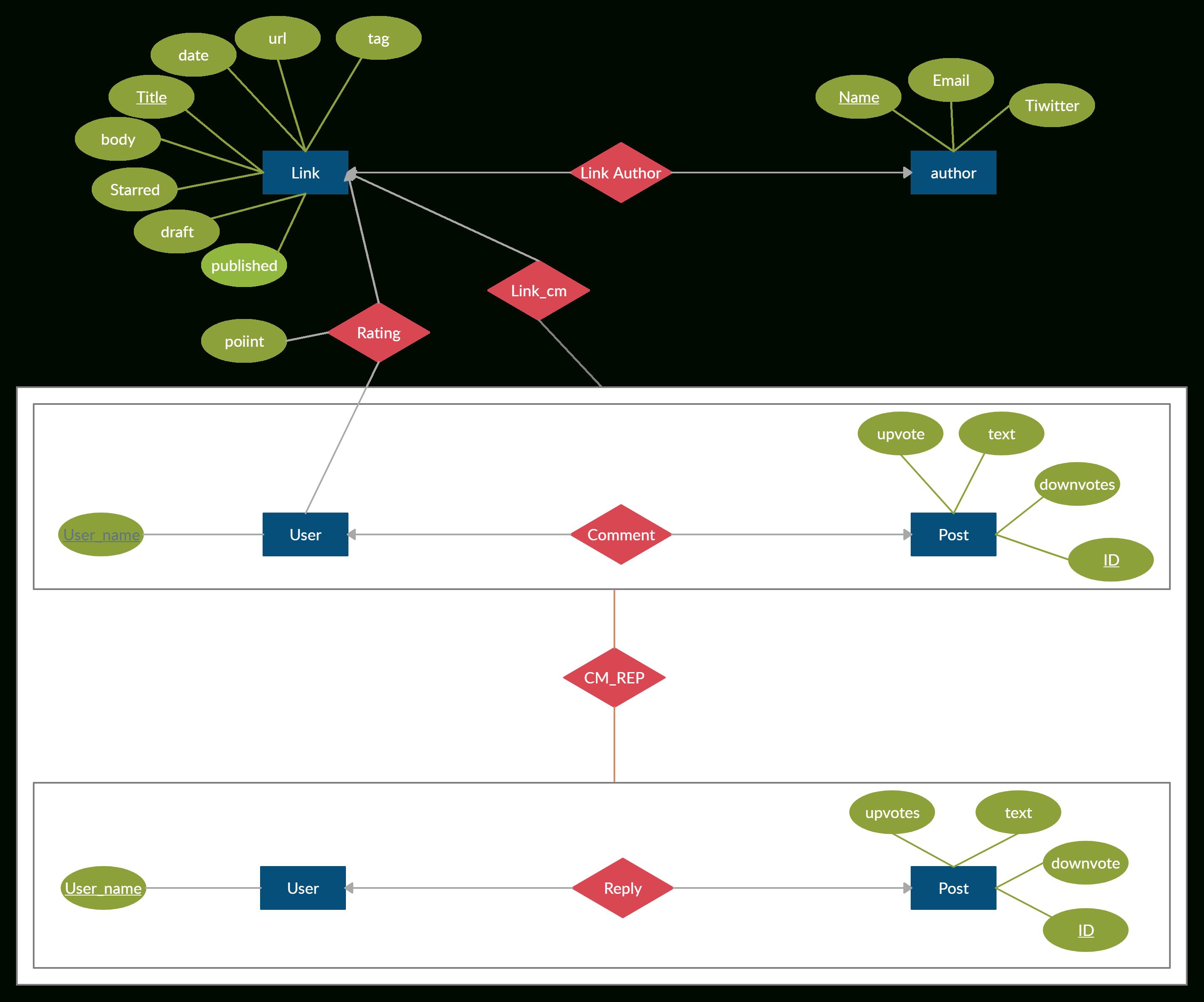 Mongodb Diagram   Relationship Diagram, Diagram, Templates