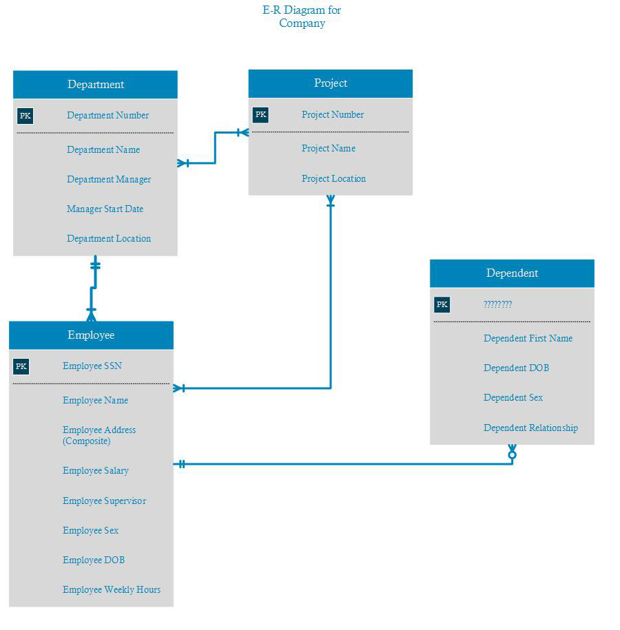 Need Help On My First Er Diagram - Database Administrators