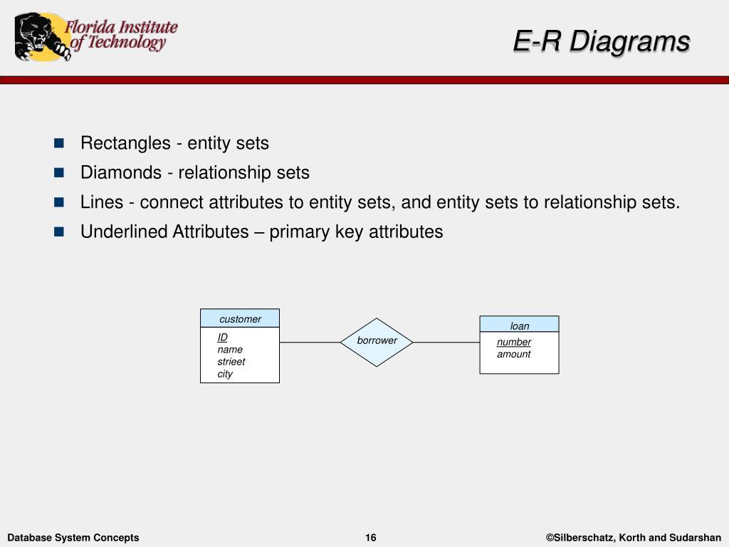 Ppt - Entity-Relationship Modelling Powerpoint Presentation