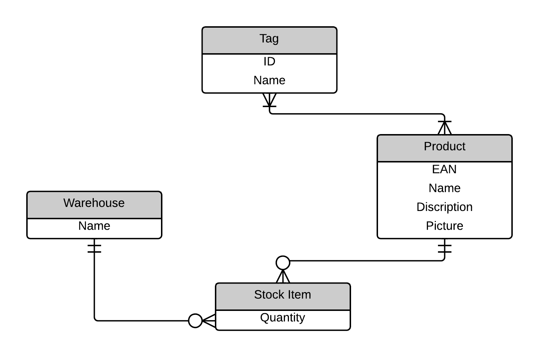 Practice Wod X: Er Diagrams   Evan Komiyama