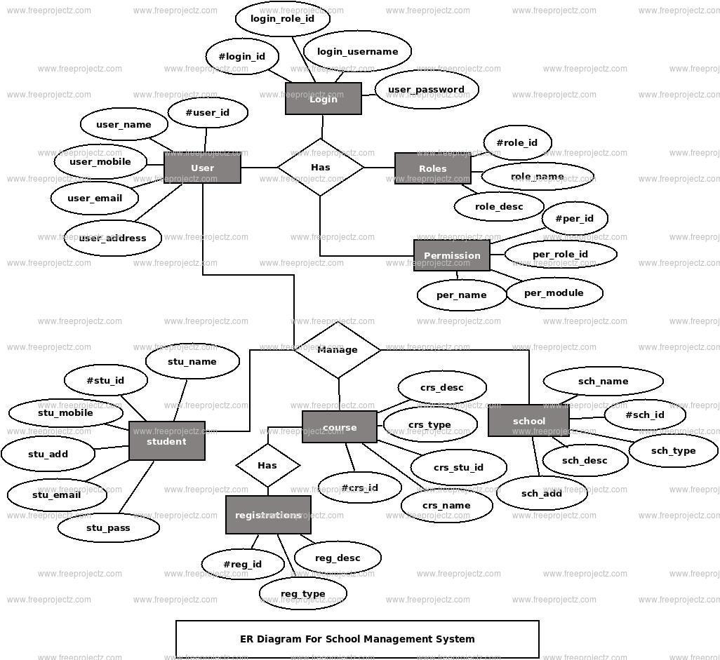 Er Diagram For School Management System Project