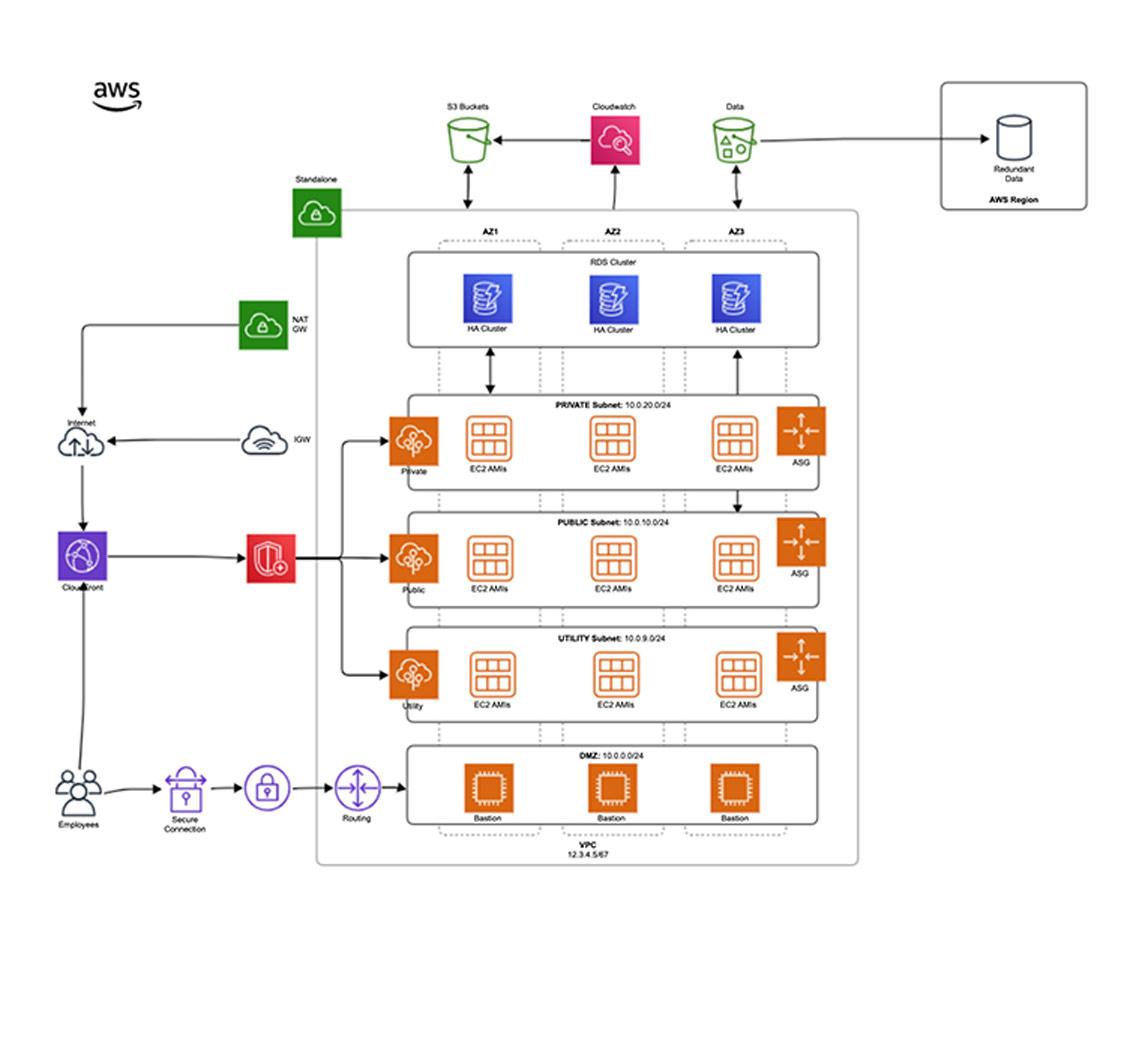 Gliffy Er Diagram