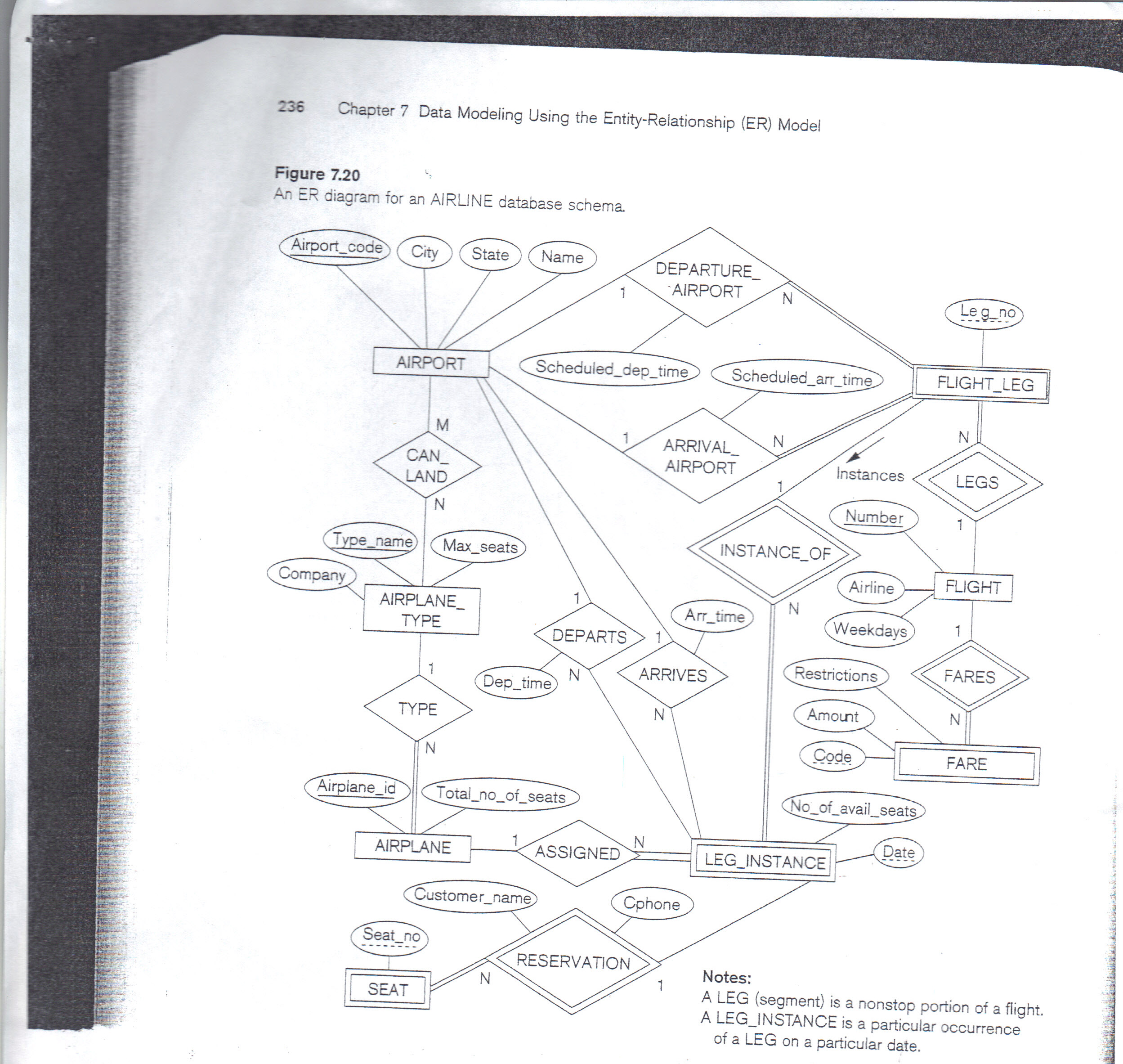 Solved: 1) Convert The Attached Er Diagram To Its Relation