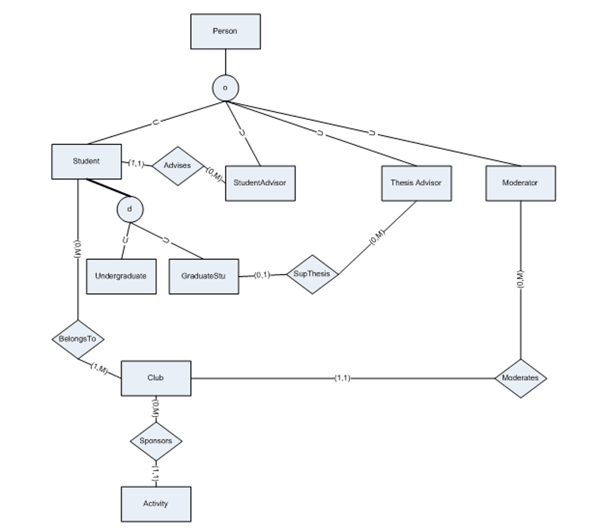 Solved: Design A Relational Schema For The Enhanced E-R Di