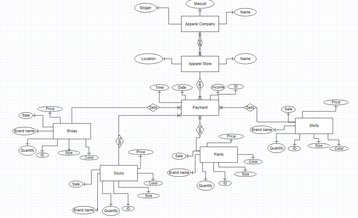 Solved: Use The Er Diagram To Write A Sql Script That Gene