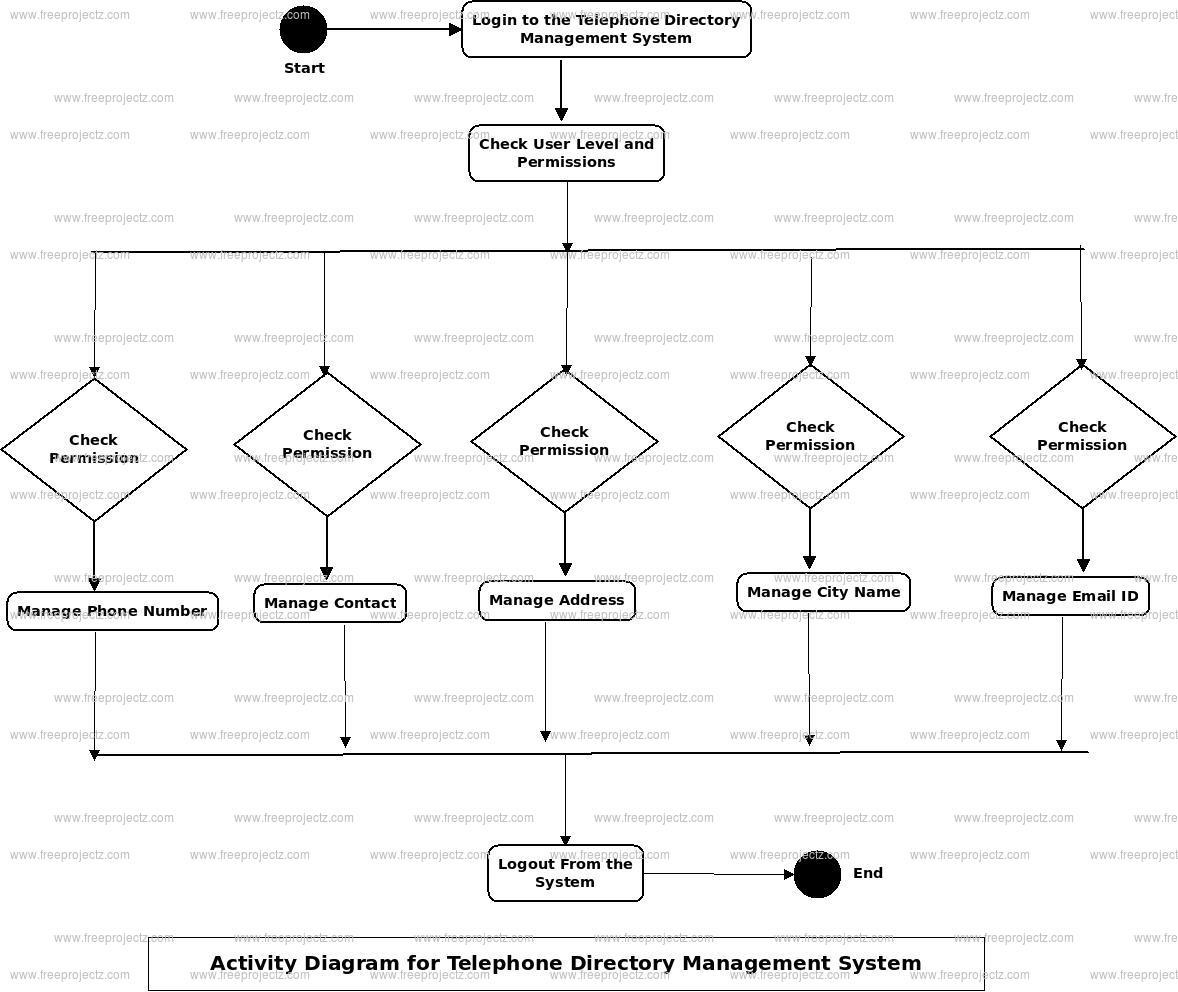 Telephone Directory Management System Uml Diagram   Freeprojectz