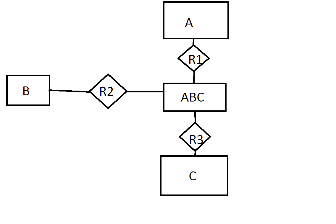 Ternary And Binary Er Relationships - Stack Overflow