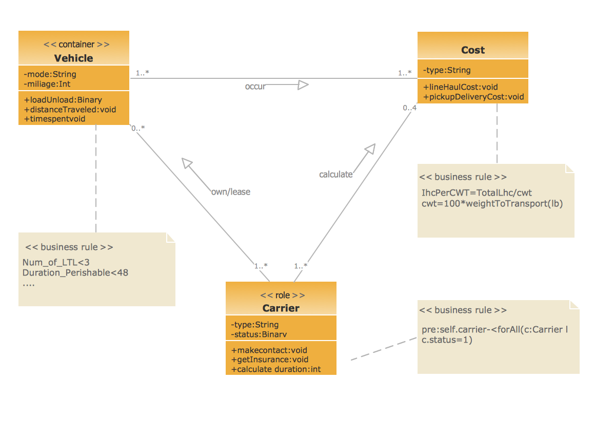 Uml Class Diagram Example For Goodstransportation System