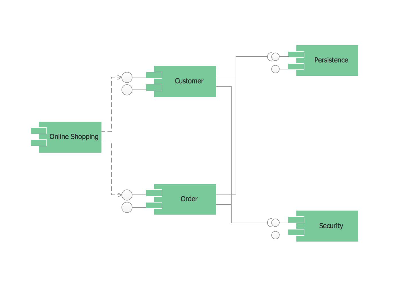 Uml Component Diagram Example - Online Shopping | Uml ...