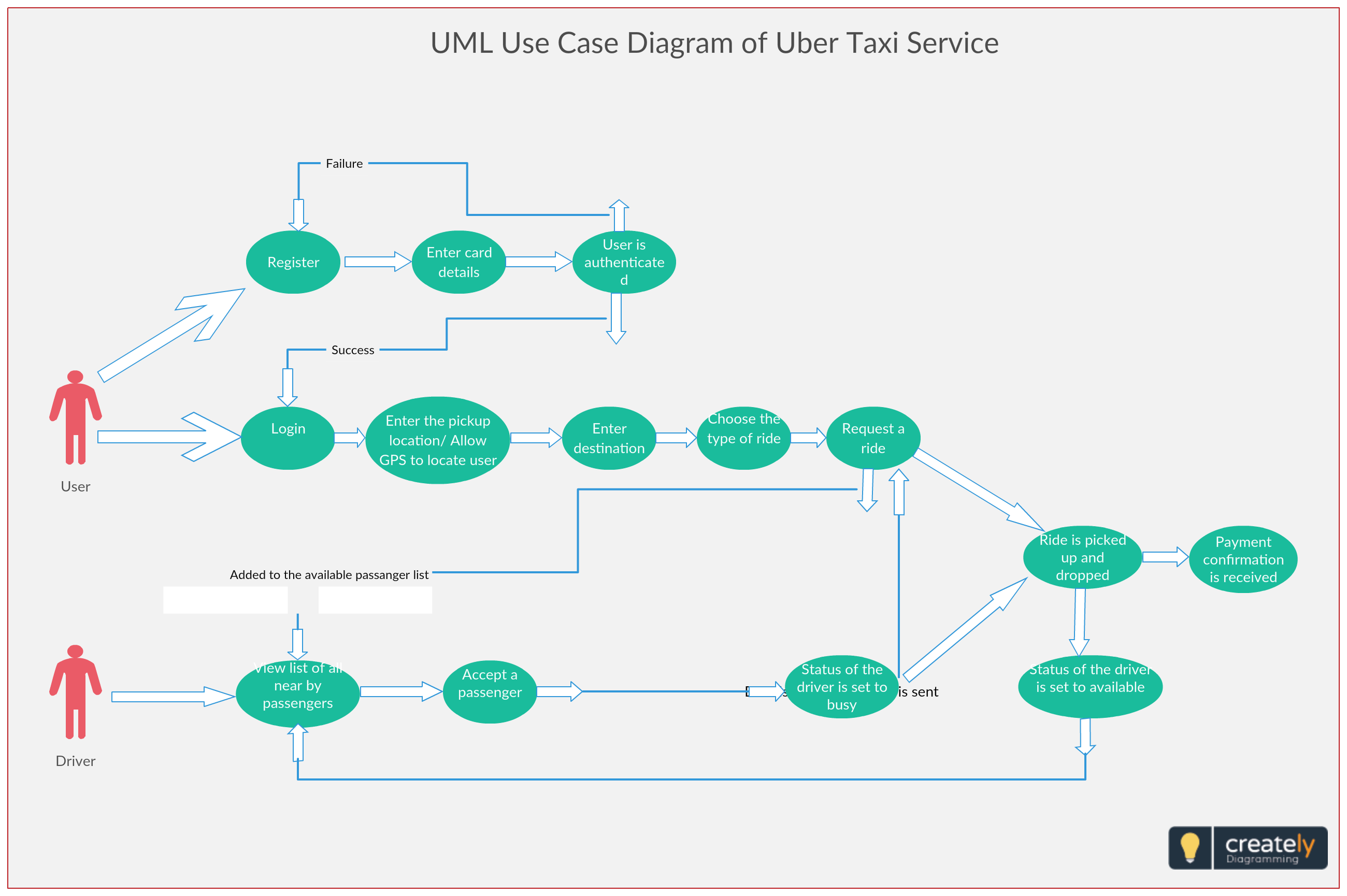 Use Case Diagram For Uber Service. The System Involves The