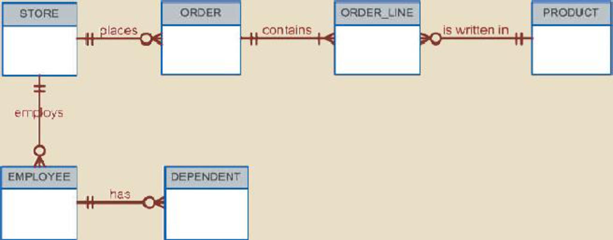 How To Represent Multi Valued Attribute In Er Diagram