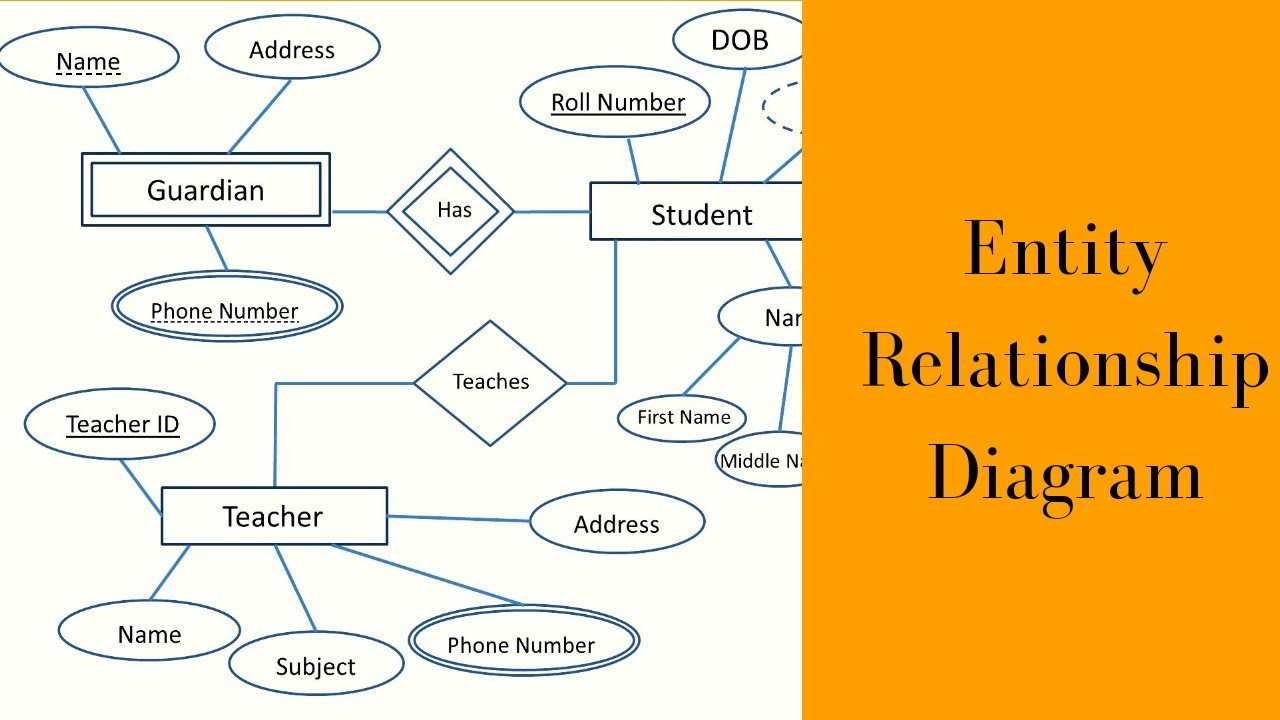 What Is Entity Relationship Diagram    Types Of Entities