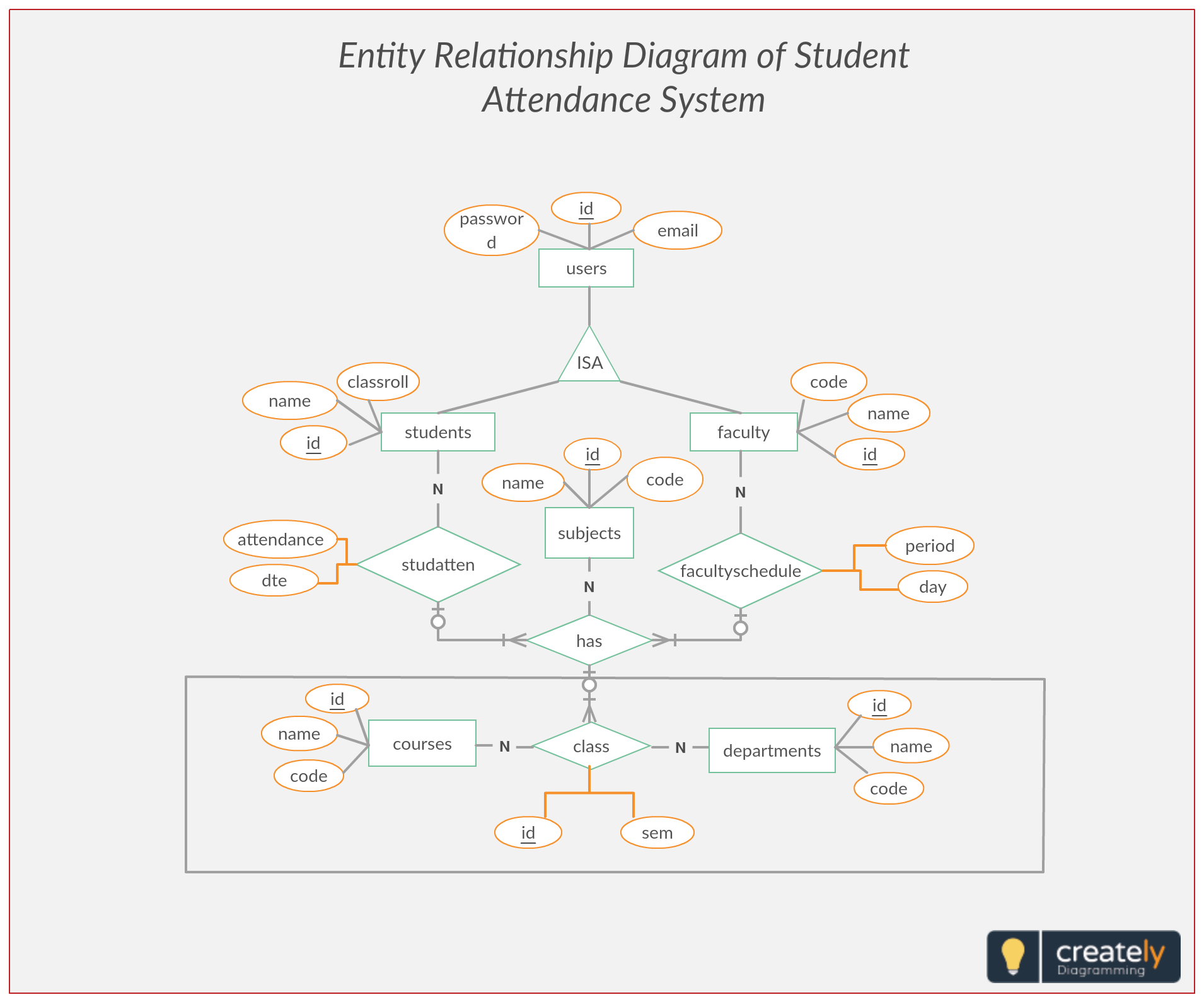 Er Diagram For Dance Academy Management System