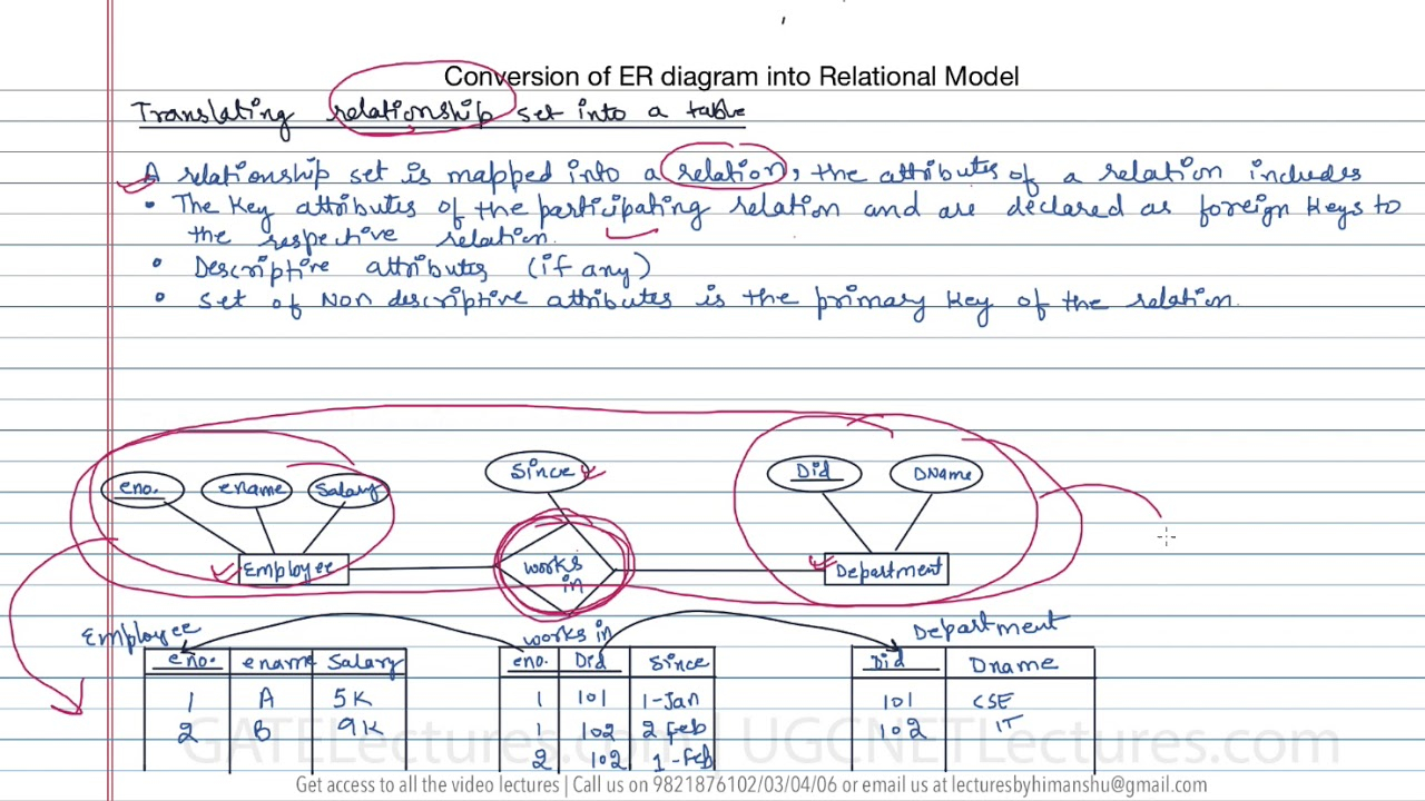 13 How To Convert Er Diagram Intro Relation Or Table