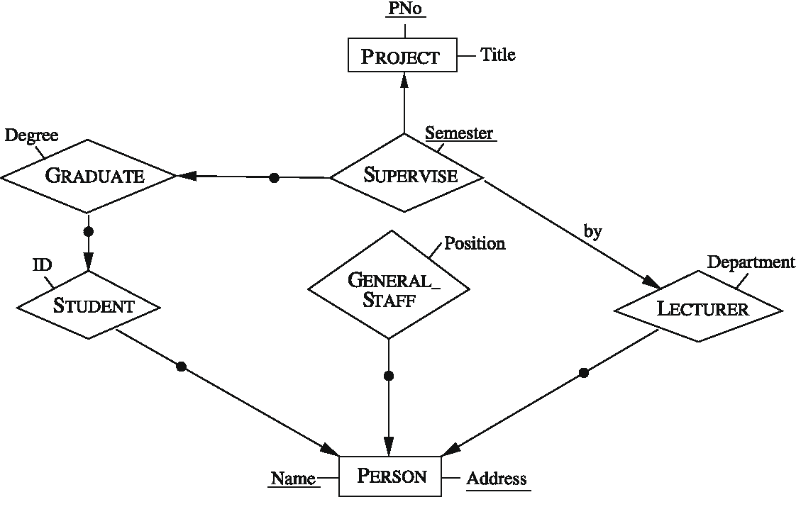 20 Er Diagram Constraints, Http://bookingritzcarlton/20