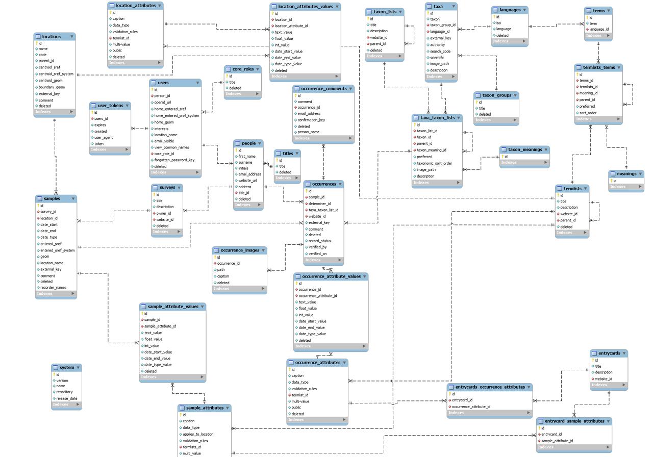 25 Entity Relationship Diagram Samples, Http