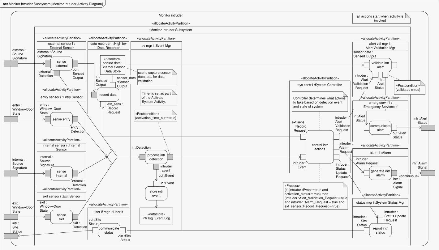 Activity Diagram - An Overview | Sciencedirect Topics