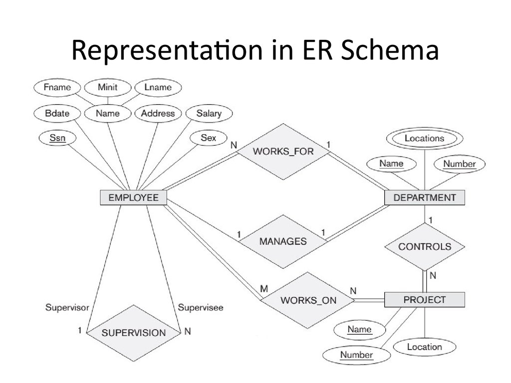 Analysis And Design Of Data Systems. Entity Relationship