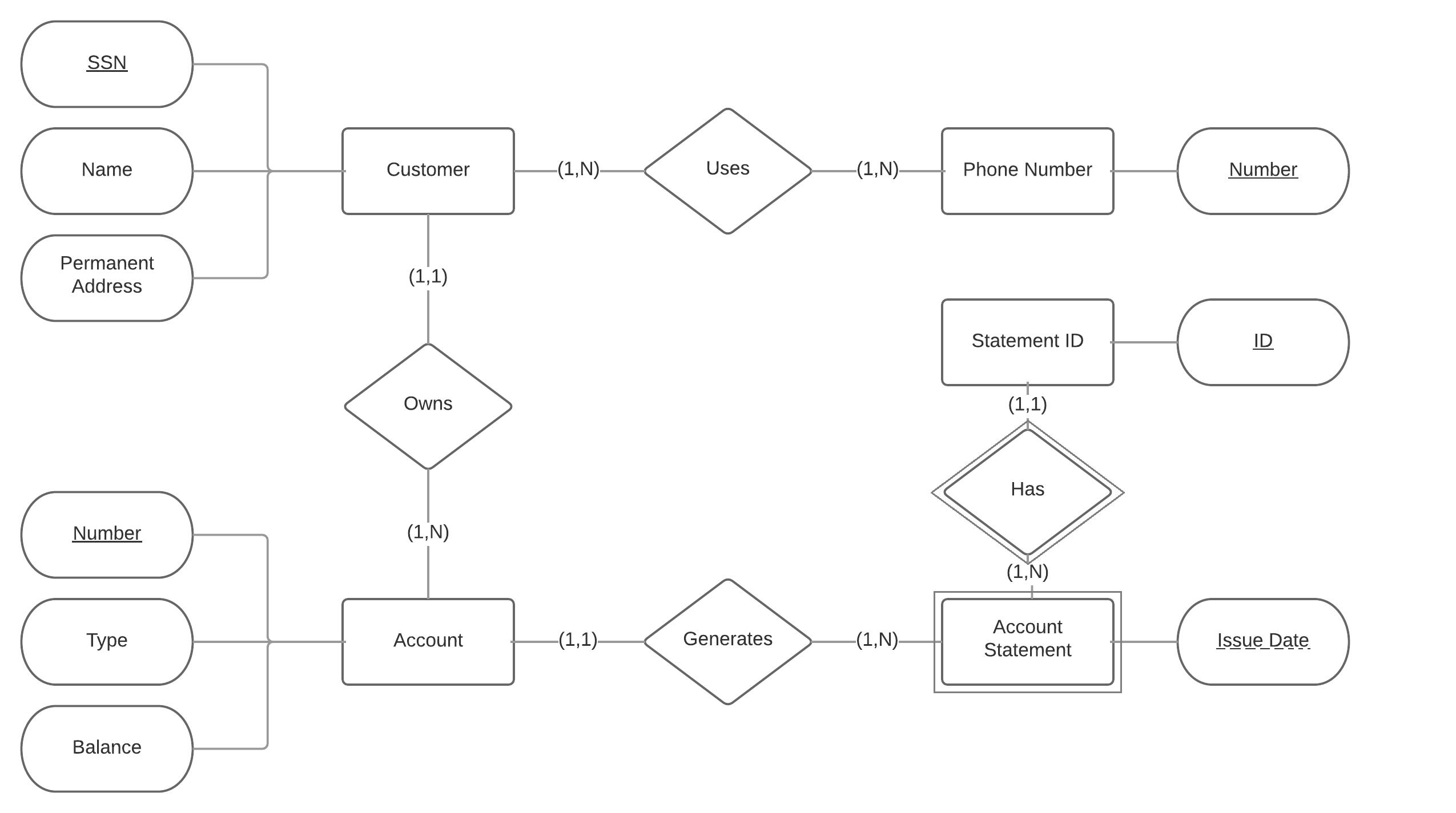 Bank E R Diagram