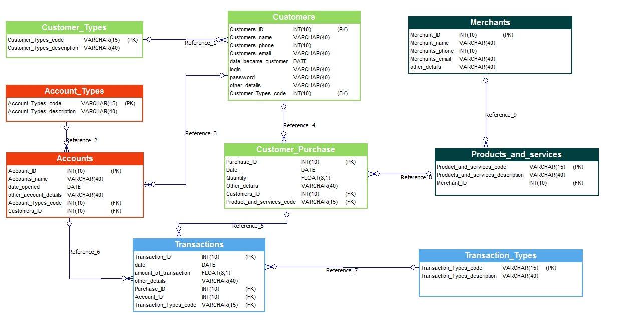 Bank Management System Database Model - Softbuilder