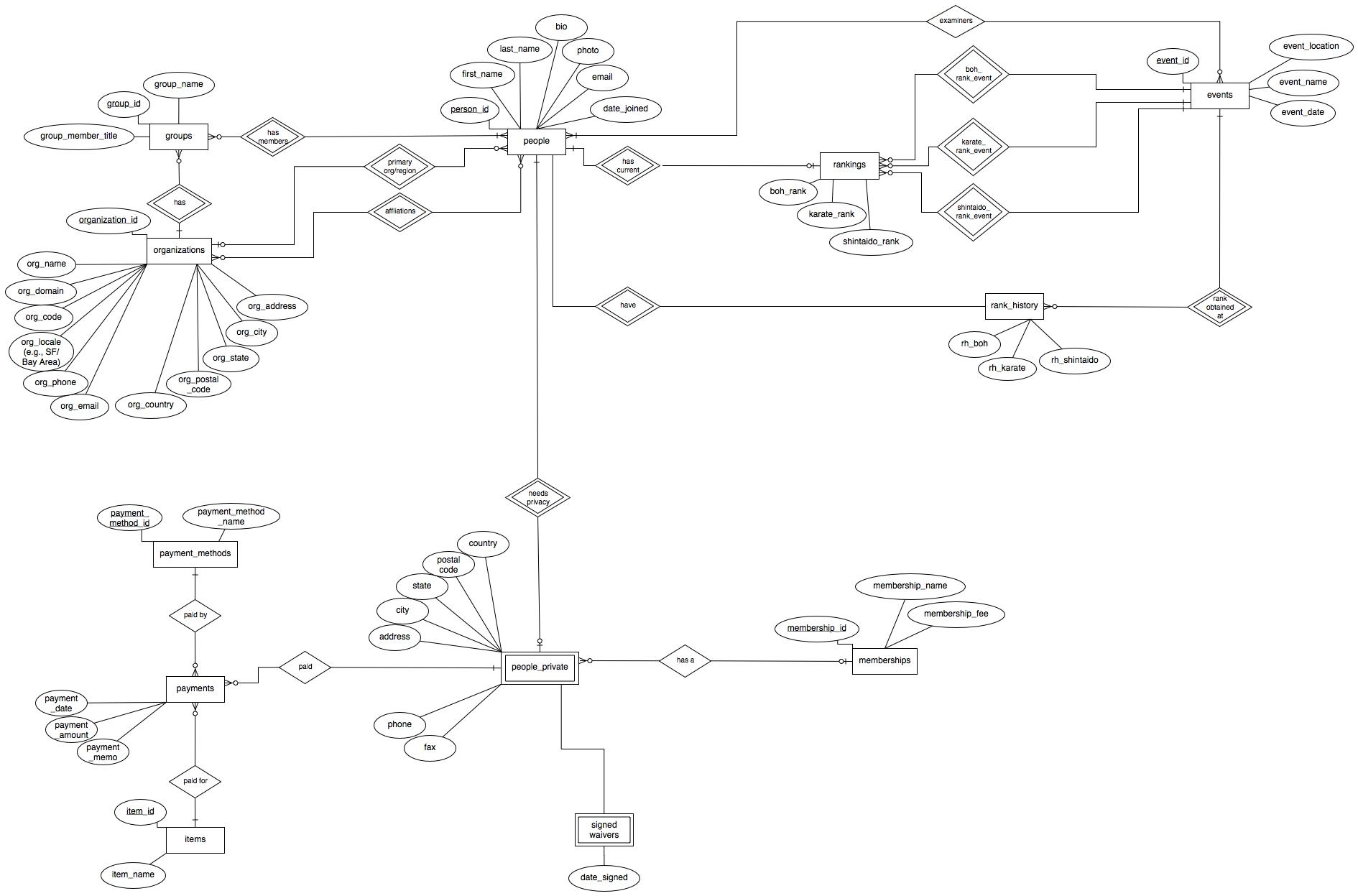 Building The Database: Database Design