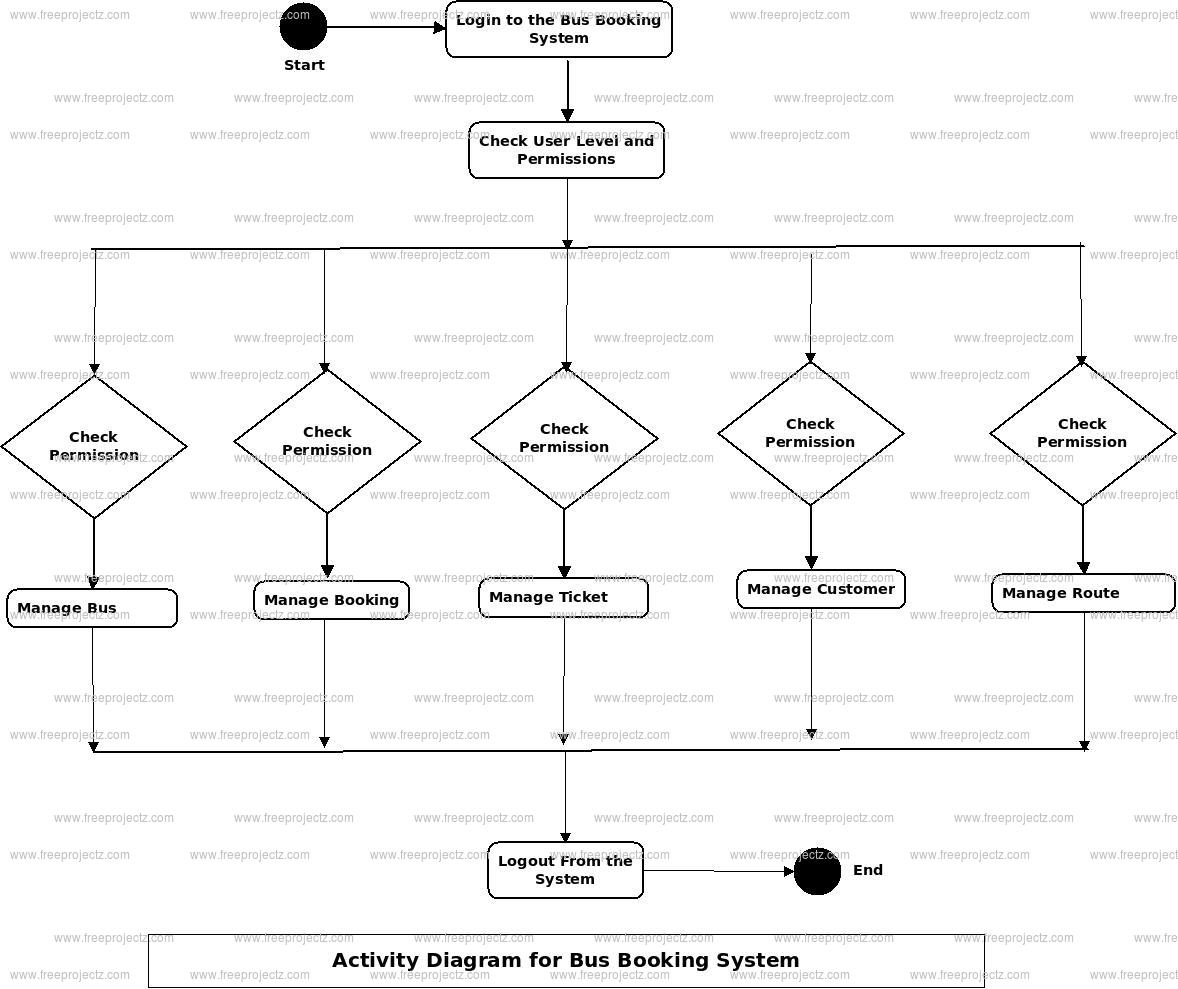 Bus Booking System Uml Diagram   Freeprojectz