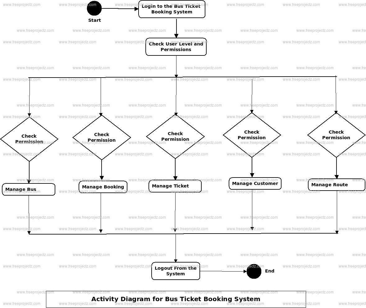 Bus Ticket Booking System Uml Diagram   Freeprojectz