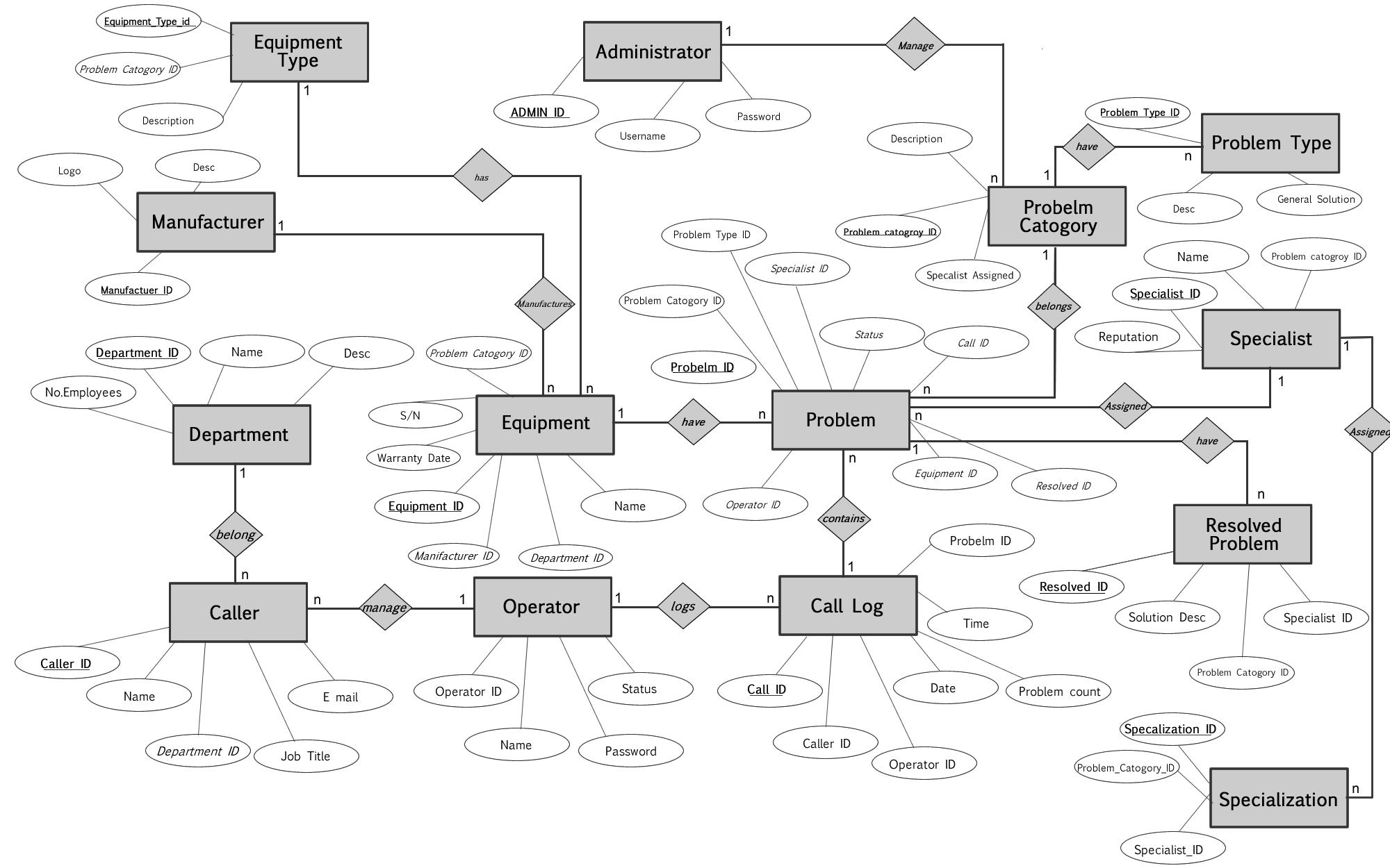 Call Center Management System | Pixel