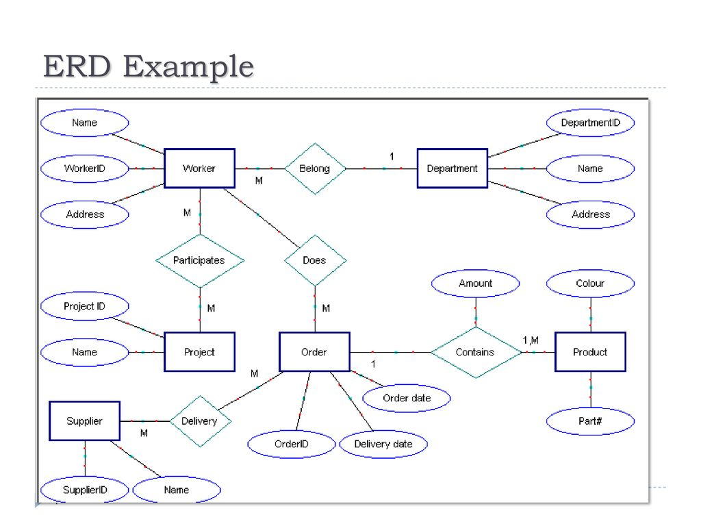 Chapter -2- Data Modeling Using The Entity-Relationship