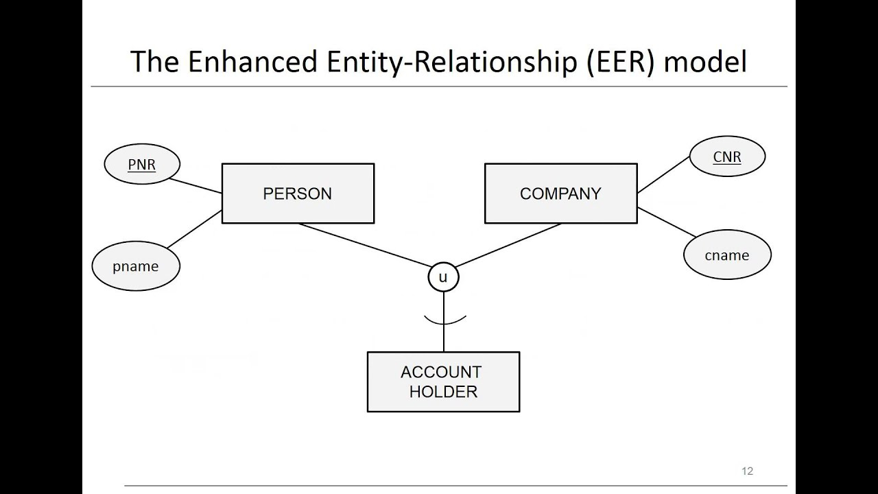 Chapter 3: Data Models - Eer Model