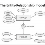 Chapter 3: Data Models   Er Model