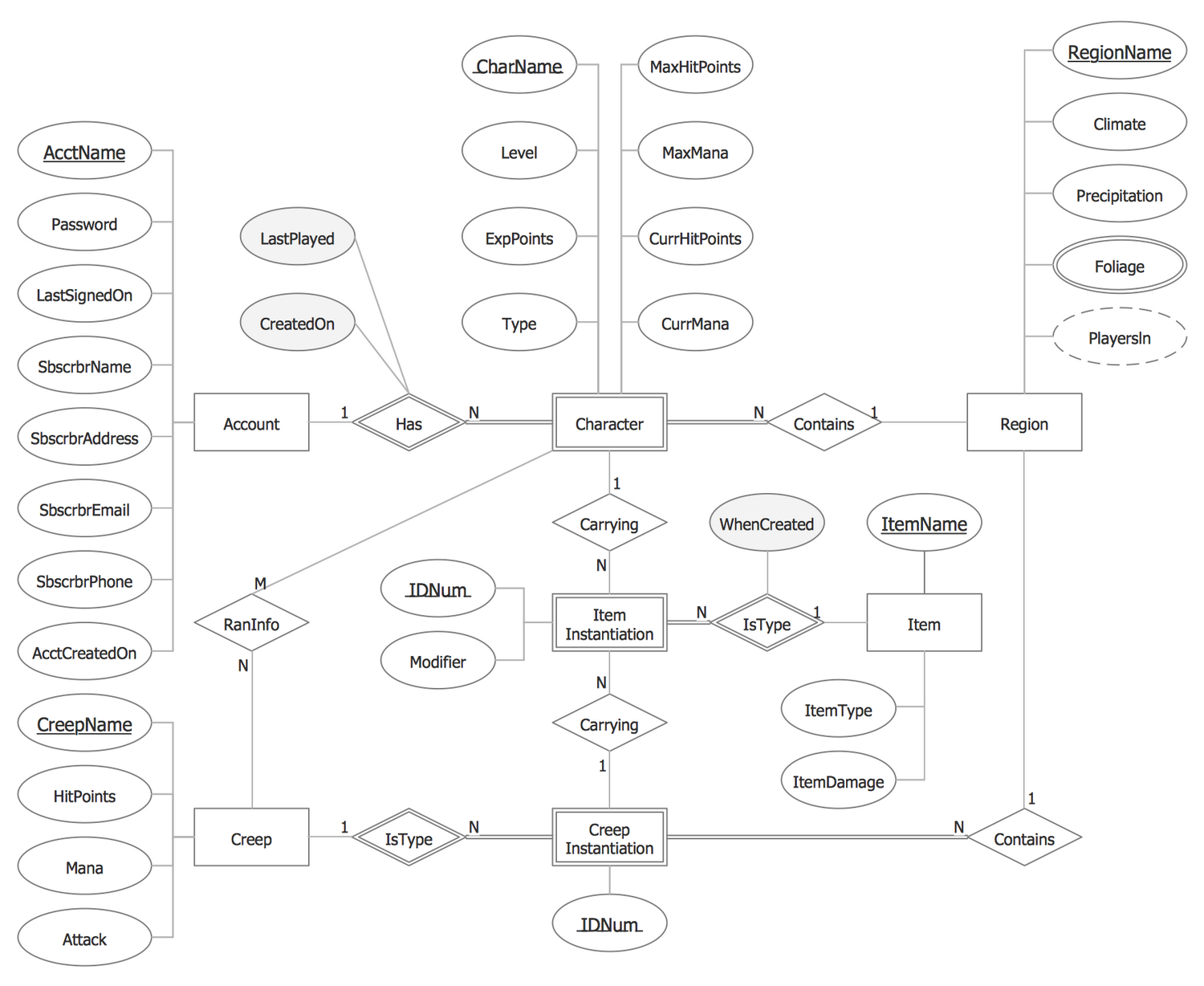 Chen #notation — Entity-Relationship Diagram | This Sample