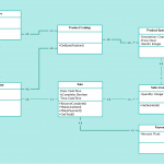 Class Diagram Example Pos   Point Of Sales Class Diagram