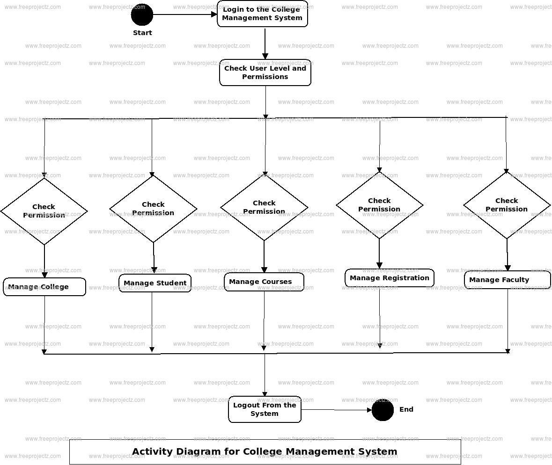 College Management System Uml Diagram | Freeprojectz