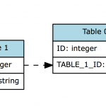 Colorize Table Name In Graphviz Entity Relationship Diagram