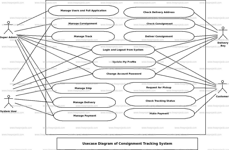 Consignment Tracking System Uml Diagram | Freeprojectz