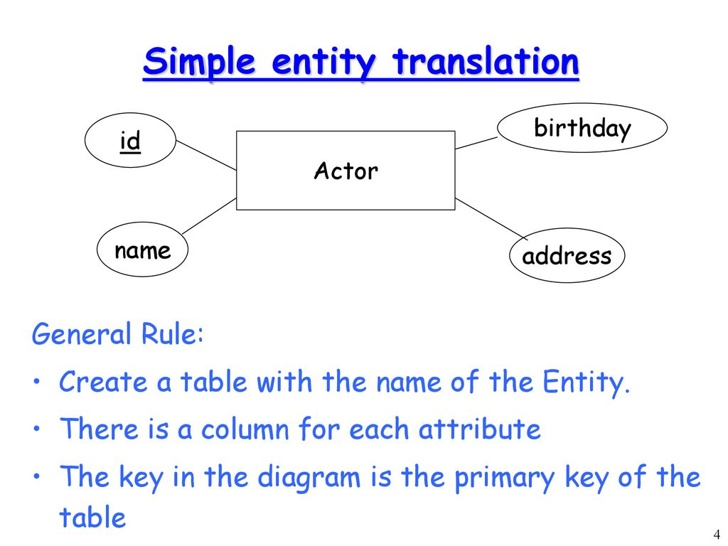 Converting Er-Diagrams To Table Definitions - Ppt Download