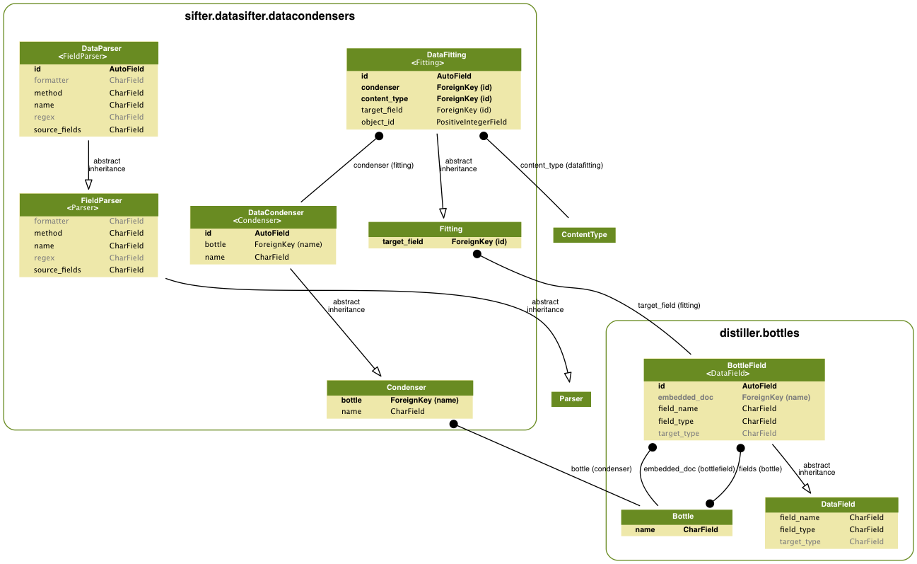 Creating Entity Relationship Diagrams — Cyphon 1.6.3