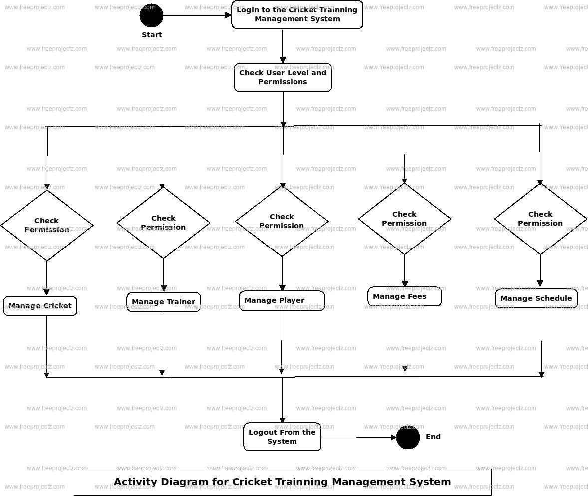 Cricket Training Management System Uml Diagram   Freeprojectz