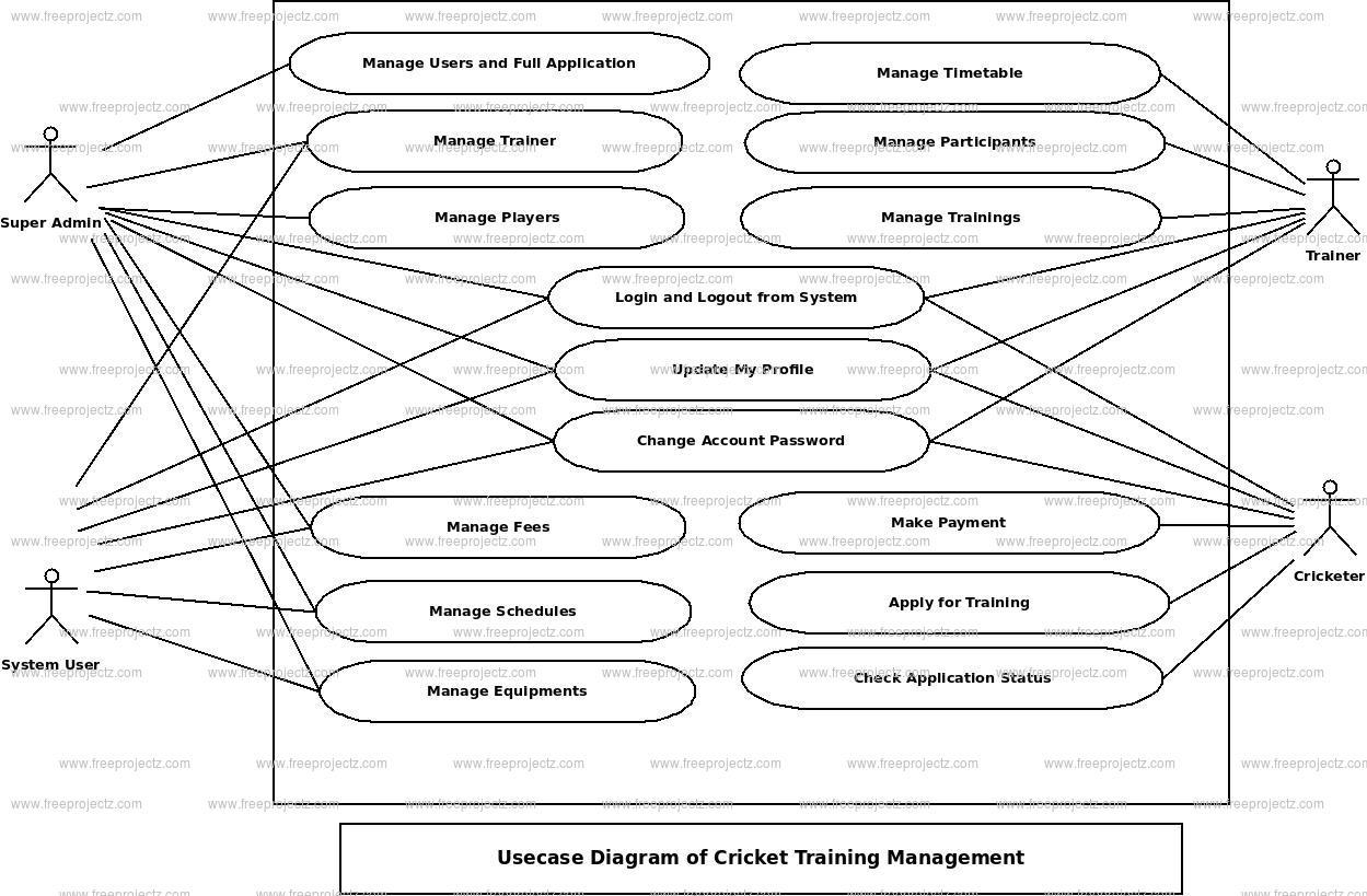 Cricket Training Management Use Case Diagram   Freeprojectz