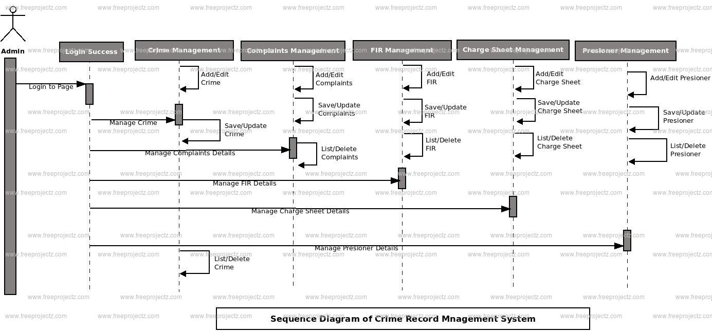 Crime Record Management System Sequence Uml Diagram
