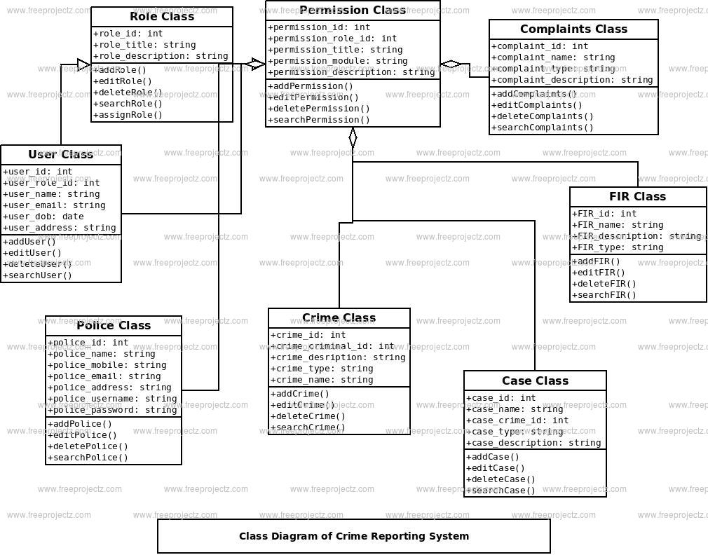 Crime Reporting System Class Diagram | Freeprojectz