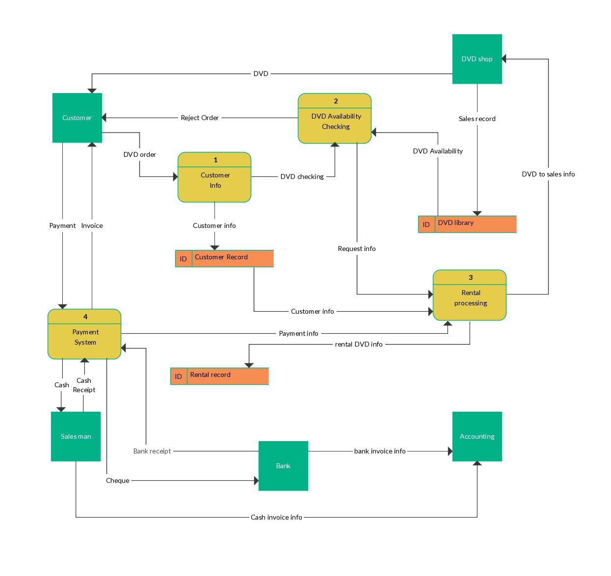 Data Flow Diagram Example Of A Online Dvd Rental System