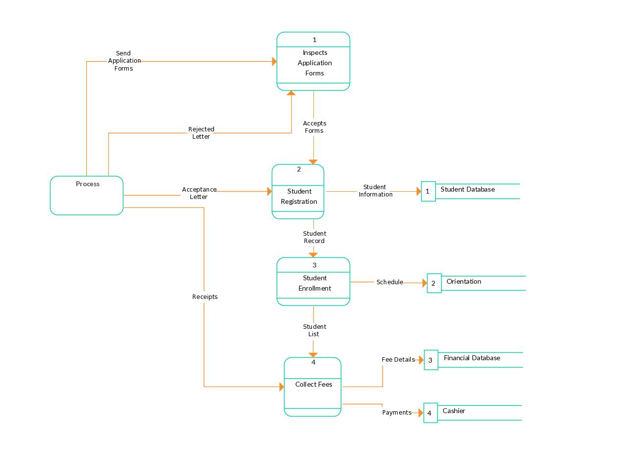 Data Flow Diagram Template Of University Admission | Data