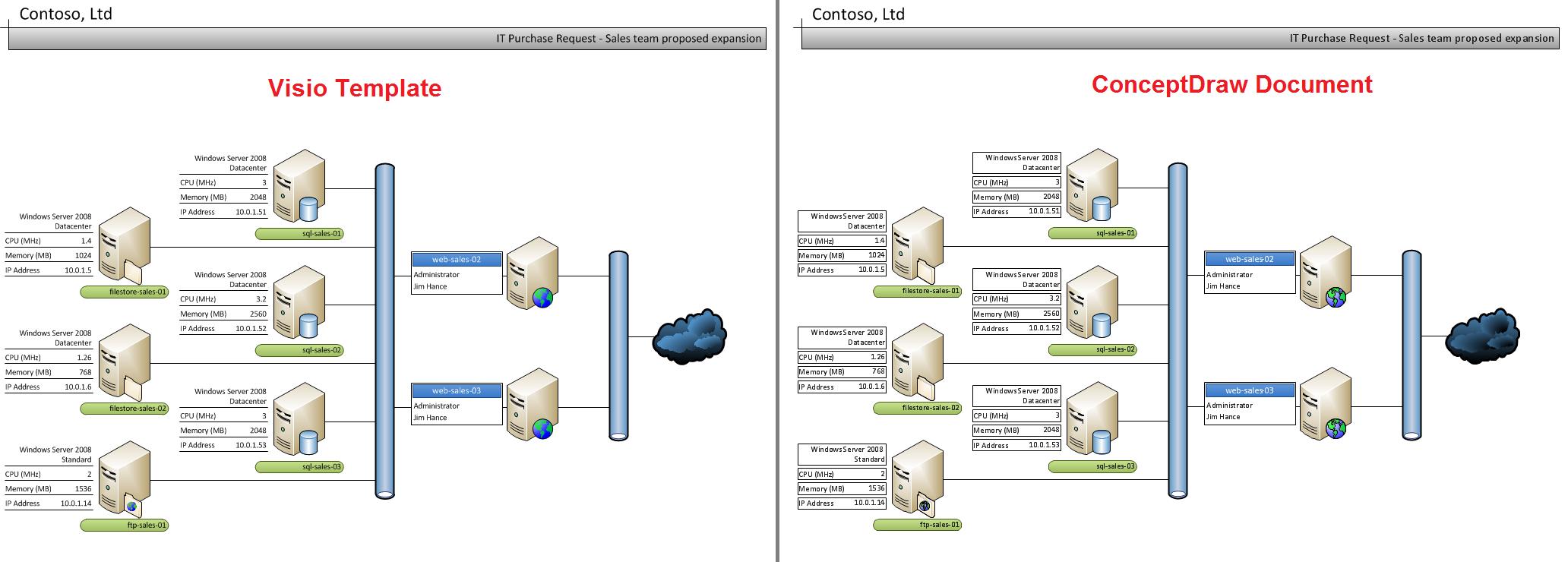 Data Flow Diagram Visio Free Download - Holidaysgreenway