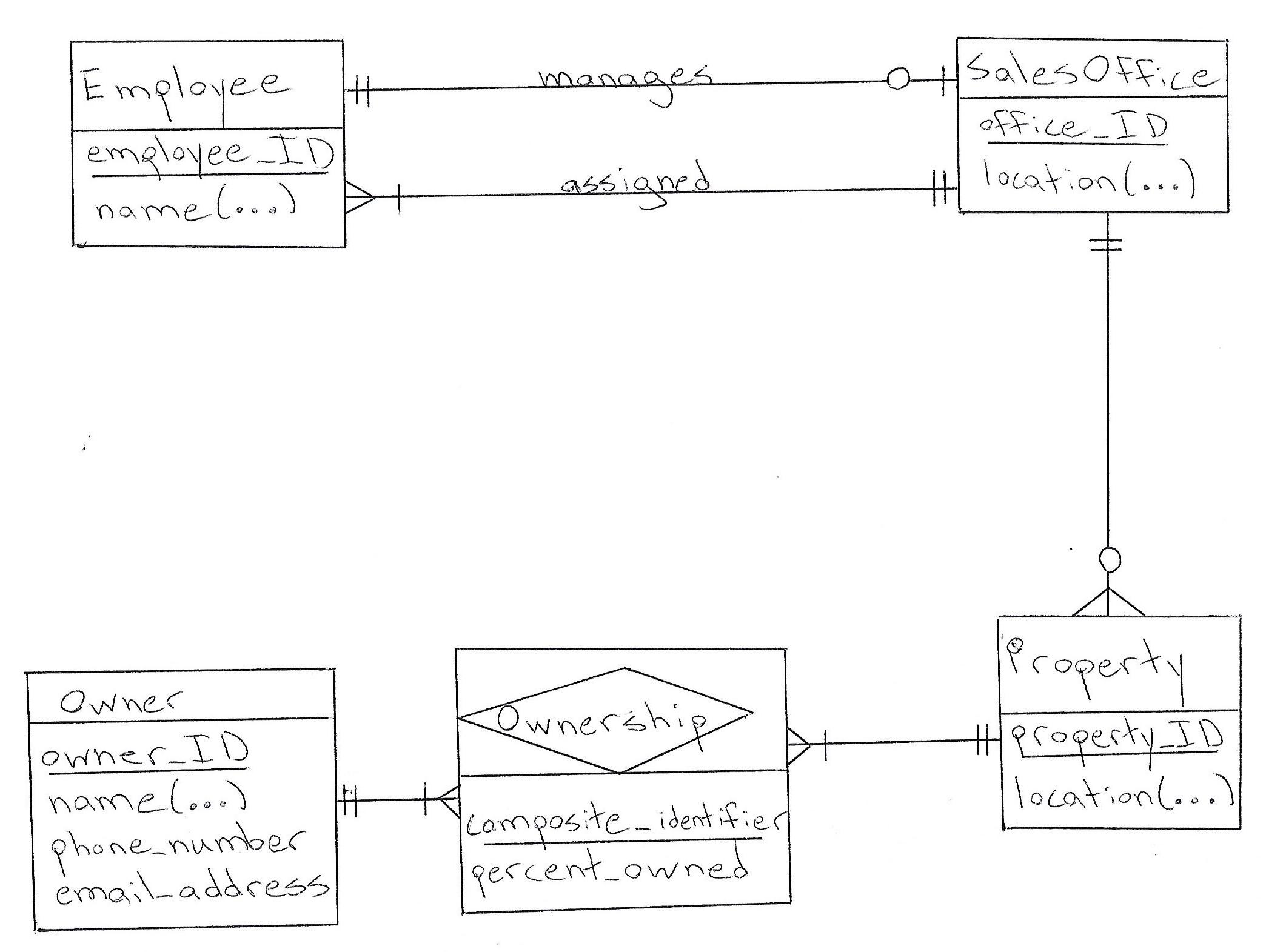 Database Design: How To Design A Database