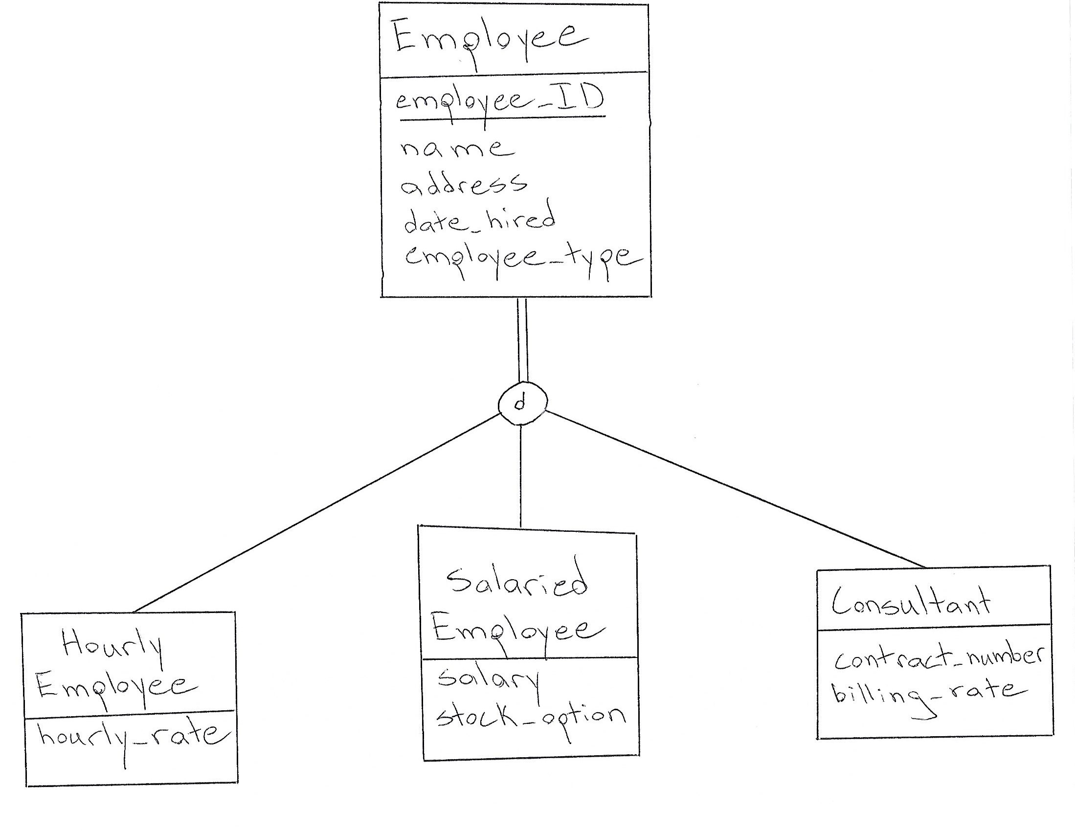 How Does One Implement Overlapping Subtypes In A Er Diagram
