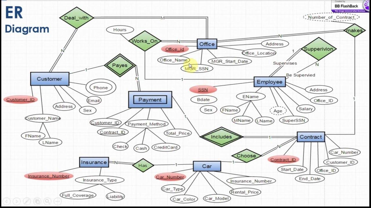 Database Management Of Car Rentel Office